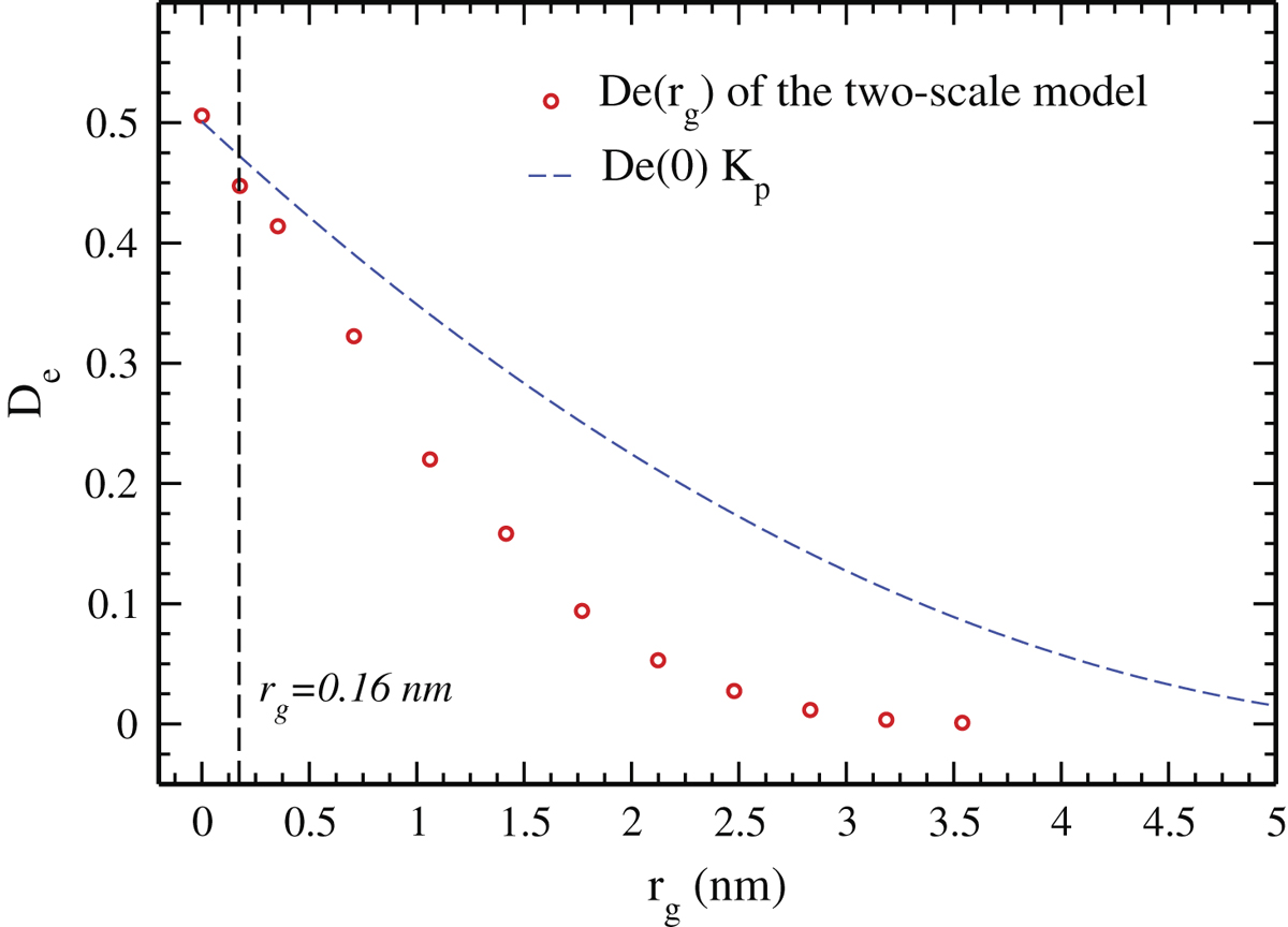 to determine gas diffusion coefficient of acetone Chemical engineering 310 report i gas and electrolyte diffusion the slope of the linear regression was used to calculate the acetone diffusion coefficient.